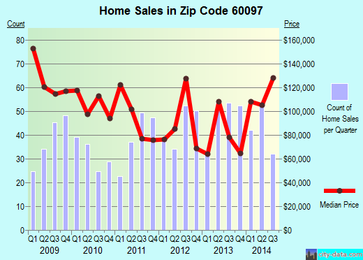 Zip code 60097 (Bull Valley, Illinois) real estate house value trends