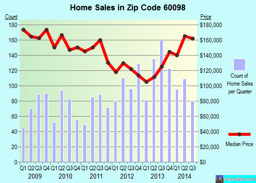 Zip code 60098 (Woodstock, Illinois) real estate house value trends
