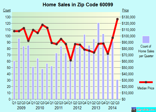 Zip code 60099 (Zion, Illinois) real estate house value trends