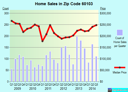 Zip code 60103 (Bartlett, Illinois) real estate house value trends