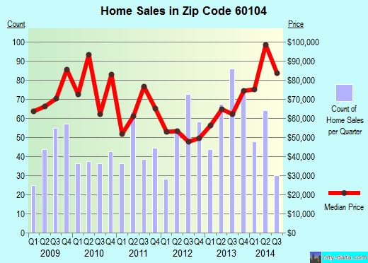 Zip code 60104 (BELLWOOD, Illinois) real estate house value trends