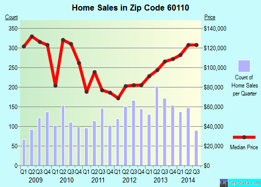Zip code 60110 (Carpentersville, Illinois) real estate house value trends