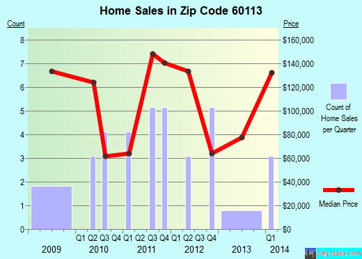Zip code 60113 (Creston, Illinois) real estate house value trends