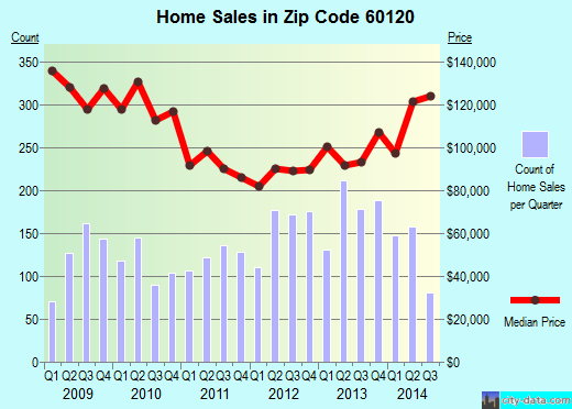 Zip code 60120 (Elgin, Illinois) real estate house value trends