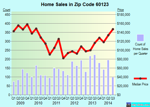 Zip code 60123 (ELGIN, Illinois) real estate house value trends