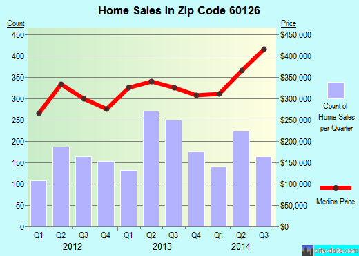 Zip code 60126 (Elmhurst, Illinois) real estate house value trends