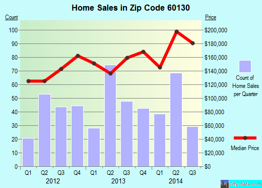 Zip code 60130 (Forest Park, Illinois) real estate house value trends