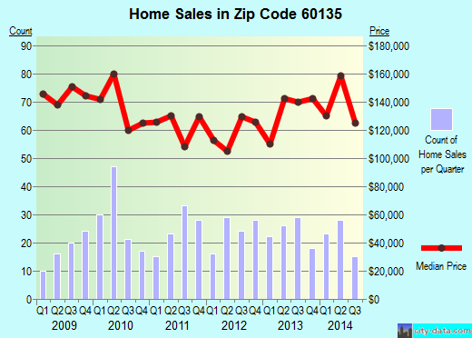 Zip code 60135 (Genoa, Illinois) real estate house value trends