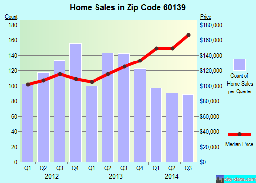 Zip code 60139 (Glendale Heights, Illinois) real estate house value trends