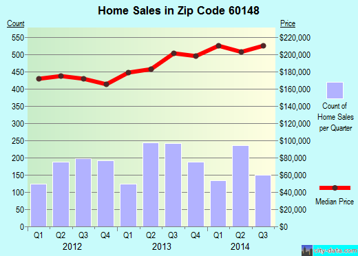 Zip code 60148 (Lombard, Illinois) real estate house value trends