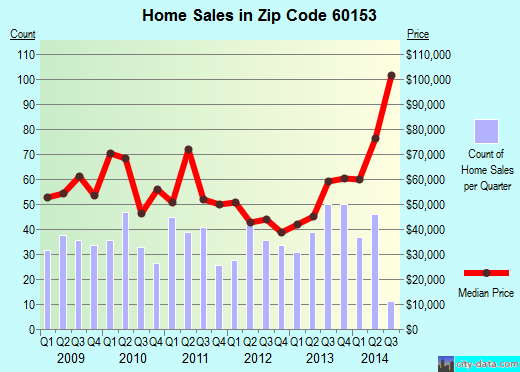 Zip code 60153 (Maywood, Illinois) real estate house value trends
