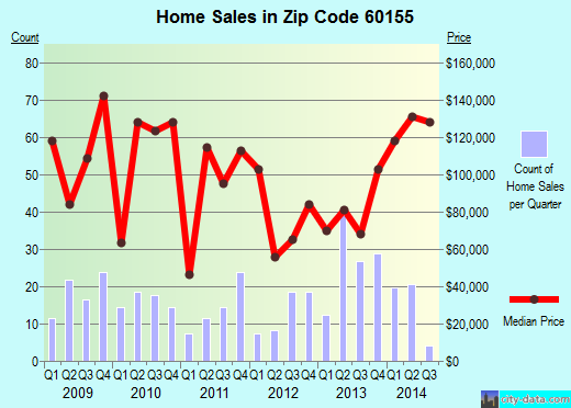 Zip code 60155 (Broadview, Illinois) real estate house value trends