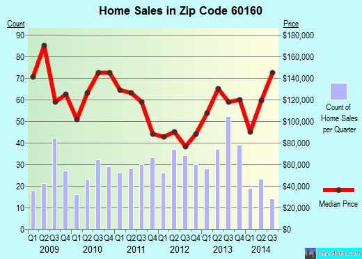 Zip code 60160 (Melrose Park, Illinois) real estate house value trends