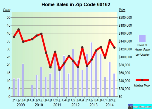 Zip code 60162 (Hillside, Illinois) real estate house value trends