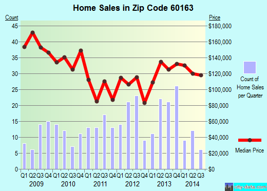 Zip code 60163 (Berkeley, Illinois) real estate house value trends