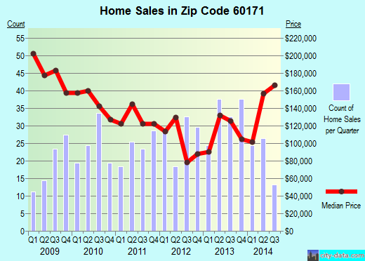 Zip code 60171 (River Grove, Illinois) real estate house value trends