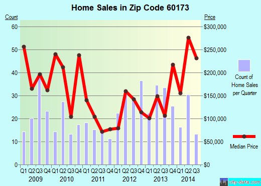 Zip code 60173 (Schaumburg, Illinois) real estate house value trends