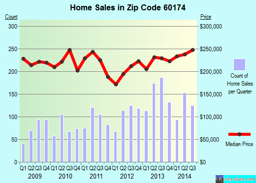Zip code 60174 (St. Charles, Illinois) real estate house value trends