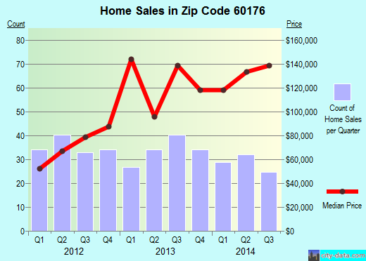 Zip code 60176 (Schiller Park, Illinois) real estate house value trends