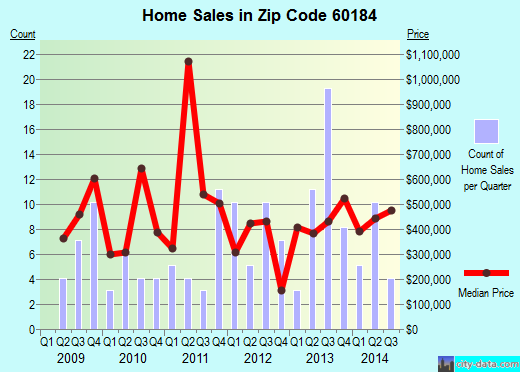 Zip code 60184 (Wayne, Illinois) real estate house value trends