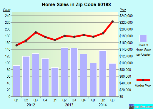 Zip code 60188 (Carol Stream, Illinois) real estate house value trends