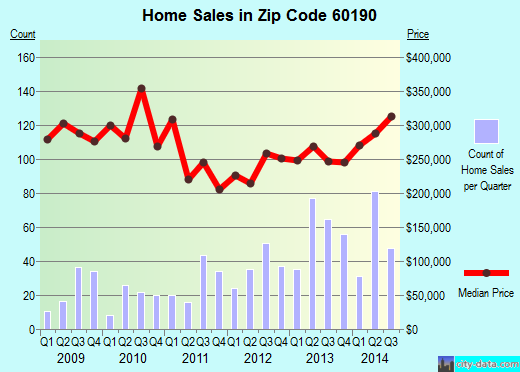 Zip code 60190 (Winfield, Illinois) real estate house value trends
