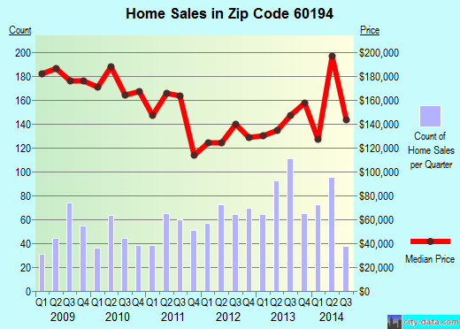 Zip code 60194 (Schaumburg, Illinois) real estate house value trends
