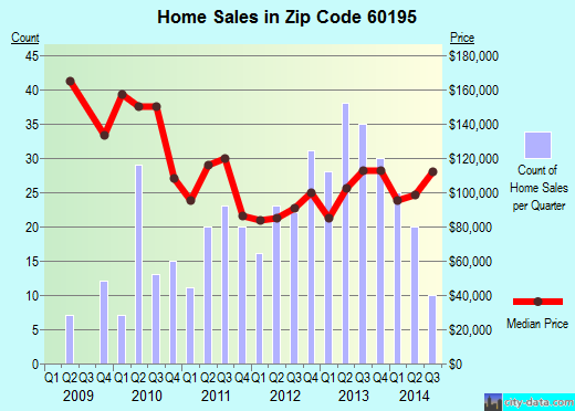 Zip code 60195 (SCHAUMBURG, Illinois) real estate house value trends
