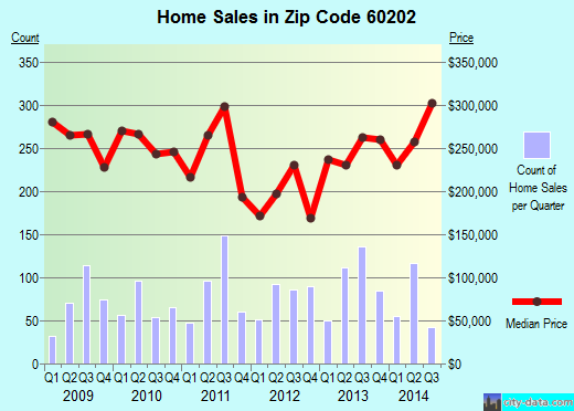 Zip code 60202 (Evanston, Illinois) real estate house value trends