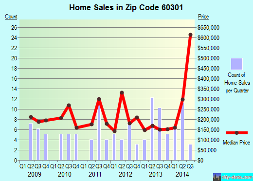 Zip code 60301 (Oak Park, Illinois) real estate house value trends