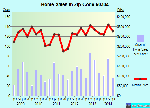 Zip code 60304 (Oak Park, Illinois) real estate house value trends