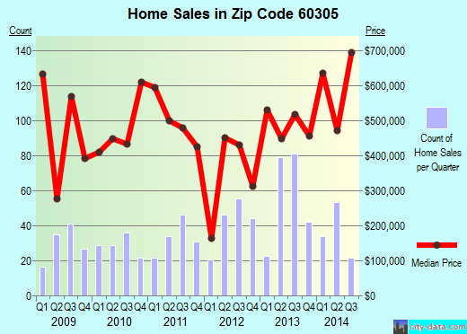 Zip code 60305 (River Forest, Illinois) real estate house value trends