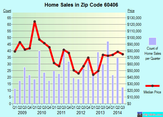Zip code 60406 (BLUE ISLAND, Illinois) real estate house value trends