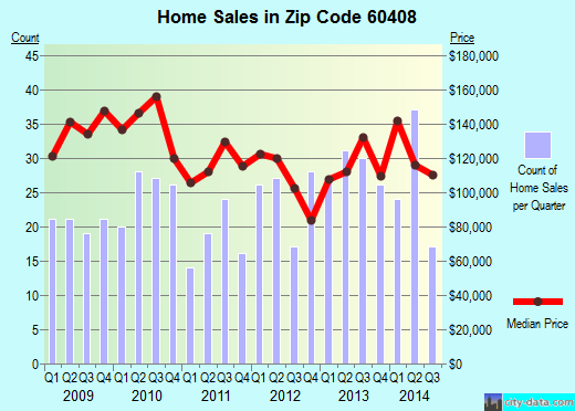 Zip code 60408 (Braidwood, IL) real estate house value trends