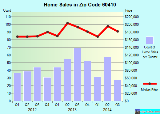 Zip code 60410 (Channahon, IL) real estate house value trends