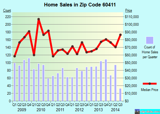 Zip code 60411 (Chicago Heights, Illinois) real estate house value trends