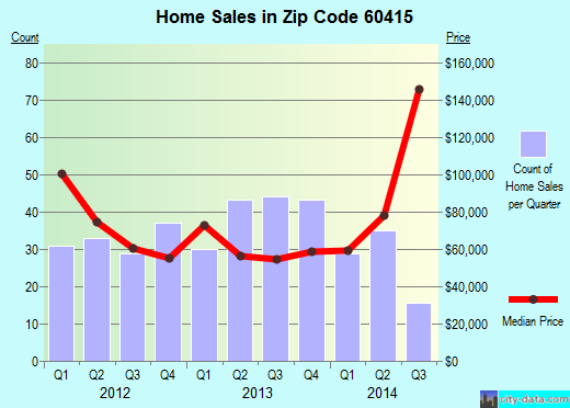 Zip code 60415 (Chicago Ridge, Illinois) real estate house value trends
