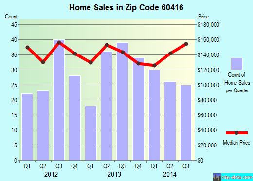 Zip code 60416 (Coal City, Illinois) real estate house value trends