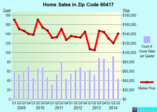 Zip code 60417 (Crete, Illinois) real estate house value trends
