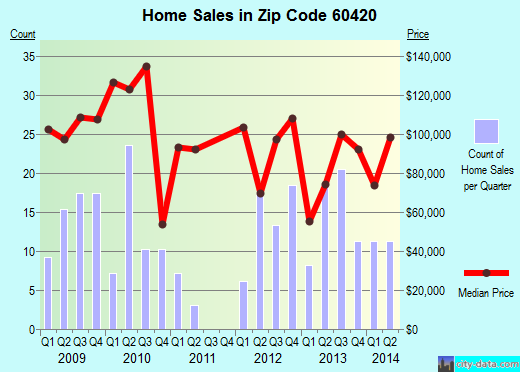 Zip code 60420 (Dwight, Illinois) real estate house value trends