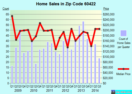 Zip code 60422 (Flossmoor, Illinois) real estate house value trends