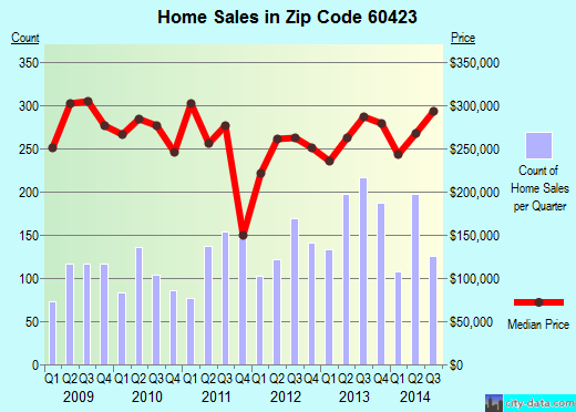 Zip code 60423 (Frankfort, IL) real estate house value trends