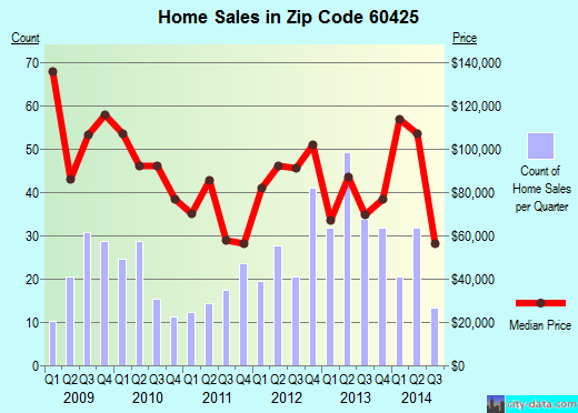 Zip code 60425 (Glenwood, Illinois) real estate house value trends