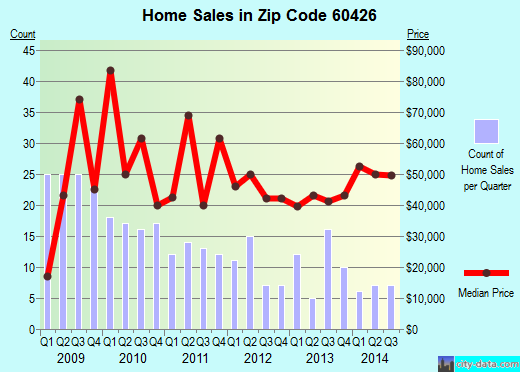 Zip code 60426 (Harvey, Illinois) real estate house value trends