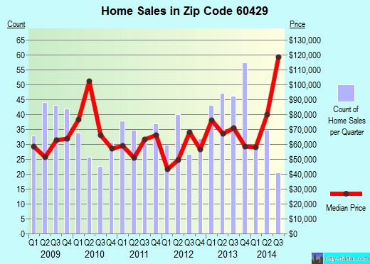 Zip code 60429 (Hazel Crest, Illinois) real estate house value trends