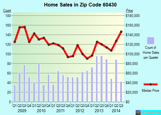 Zip code 60430 (Homewood, Illinois) real estate house value trends
