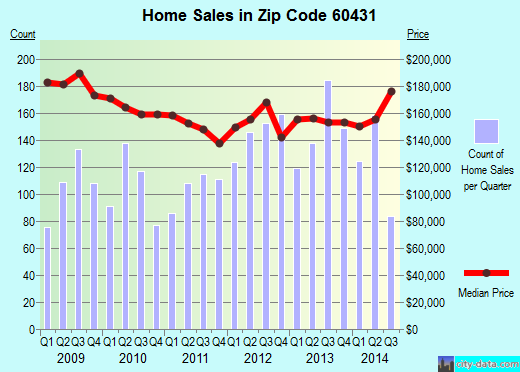 Zip code 60431 (Joliet, Illinois) real estate house value trends