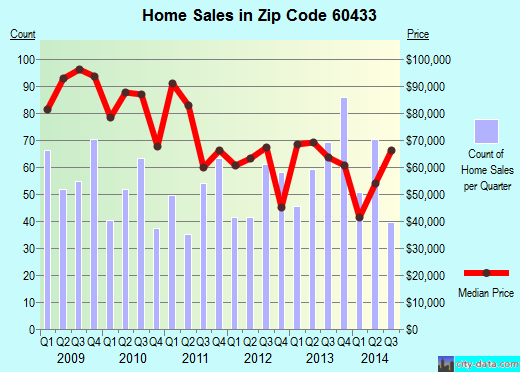 Zip code 60433 (Joliet, IL) real estate house value trends