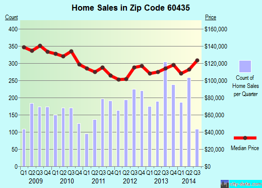 Zip code 60435 (Joliet, Illinois) real estate house value trends