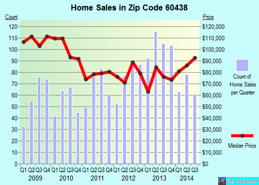 Zip code 60438 (LANSING, Illinois) real estate house value trends